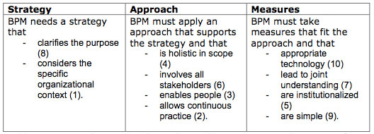 Table 2. Ten principles structured according to direction, scope, and measures of BPM (with reference number of the principle in brackets)