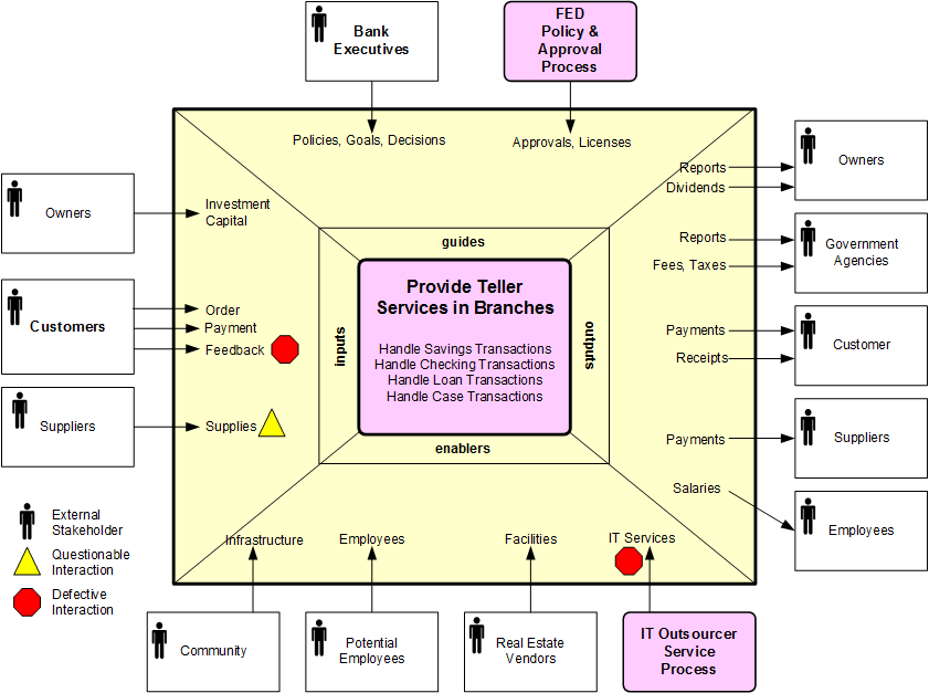 Scope Diagram Or Input Guides Outputs Enablers Igoe
