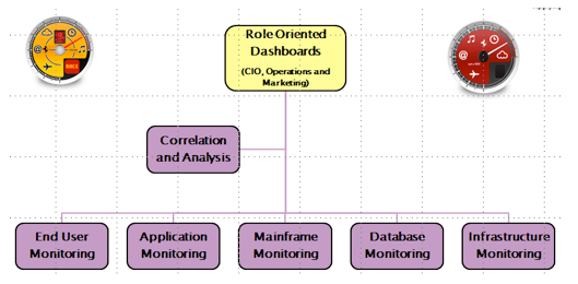 Figure 8: APM Dashboards