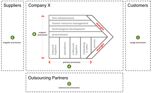 Figure 1: Processes inside and outside of an organization