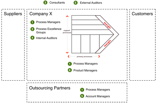Figure 2: Organizational roles who can be involved in process mining