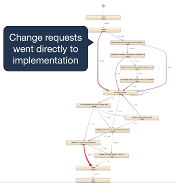Figure 6: In a Change Management Process change requests were directly implemented, which is not allowed