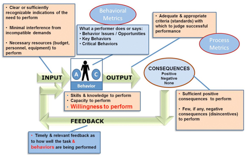 Figure 1. The Human Performance System