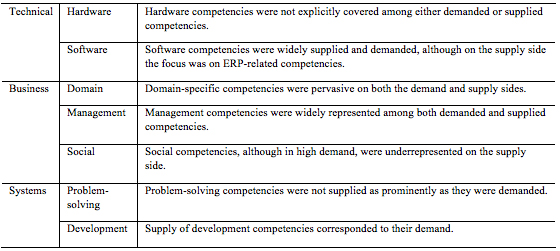 Table  - Demanded vs. supplied competencies in the BPM field (applying the framework by Todd et al., 1995)