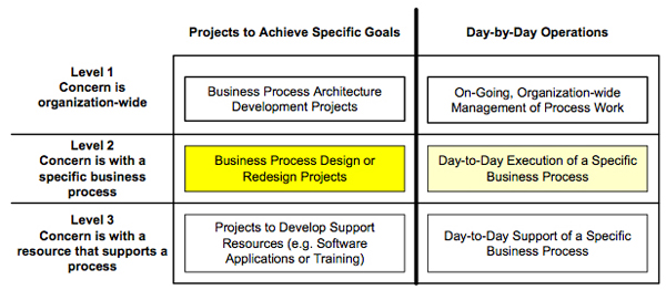 Figure 1. Six areas involved in process improvement