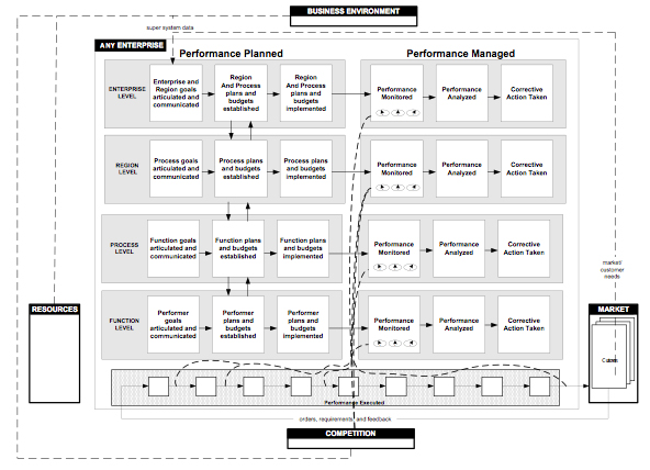 Figure 3. Management Hierarchy with Process Management Inserted