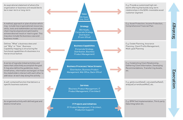 business capability map template - capability map example pictures to pin on pinterest