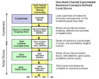 Figure 10: Defining Core Process – Local Stores