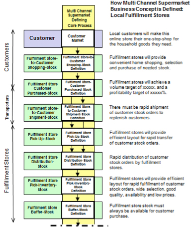 Figure 11: Defining Core Process – Local Fulfillment Stores