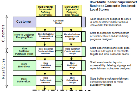 Figure 14: Designing Core Process – Local Stores