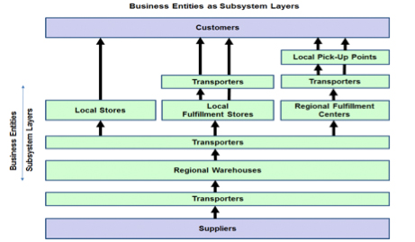 Figure 3: Business Entities