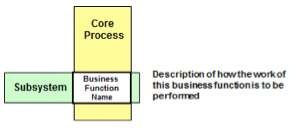 Figure 8: Business Function