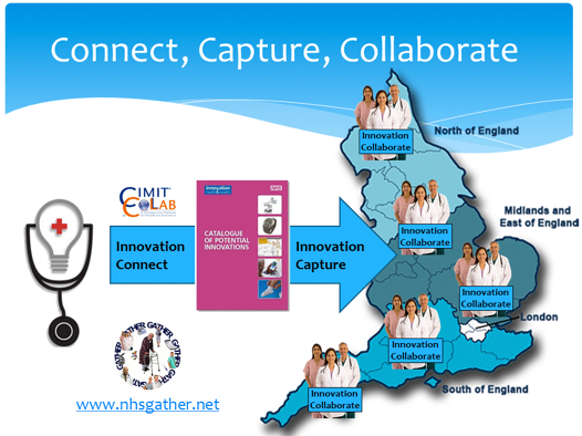 Figure 1: Innovation in the UK National Health Service - Connect, Capture, Collaborate