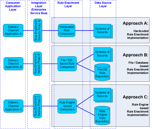 Figure 1 The existing context with Rule Enactment Service implementation approaches