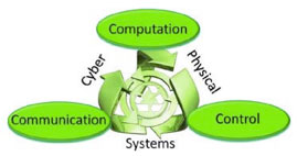 Figure 7 – Cyber Physical Systems