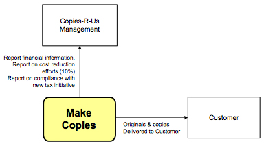 Figure 3.  Stakeholder diagram incorporating management initiatives and goals.