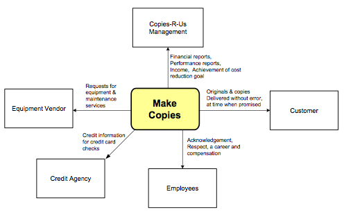 Figure 4.  Make Copies with More Stakeholders Shown
