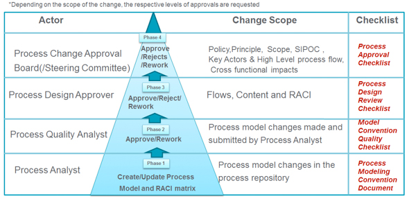 Process Change Approval Approach