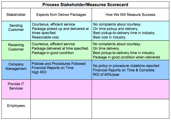 Figure 2.  Table of Stakeholder/Process Measures