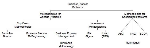 Figure 1.  Different Types of Business Process Methodologies