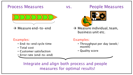 Figure 1 – Process versus People measures