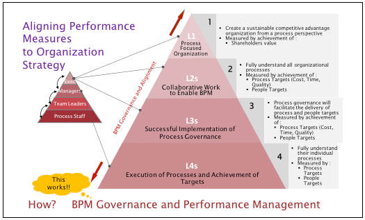 Figure 2 – Aligning performance measures to organization strategy
