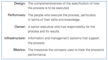 Five process enablers