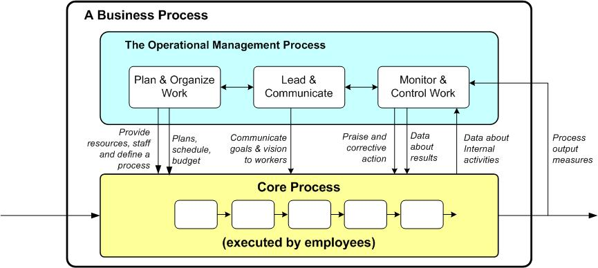 Process with mang and core activities