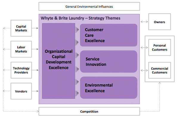 Figure 1: Whyte & Brite Laundry Organization Diagram