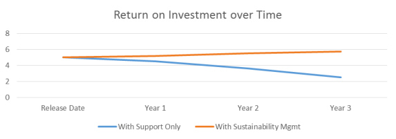 Return on Investment over Time
