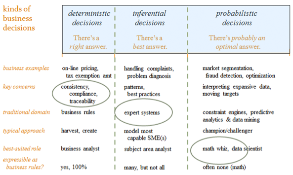 Figure 2. The business decisions problem space.