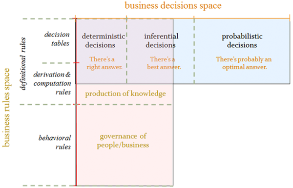 Figure 3. Overlay of the business rules and business decisions spaces.