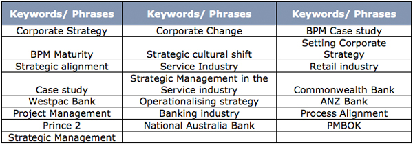 Table 1 - Keywords Utilized for Literature Search