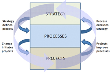 Figure 1: Integrating Strategy, Process and Projects (Tregear & Alkharashi, 2012)