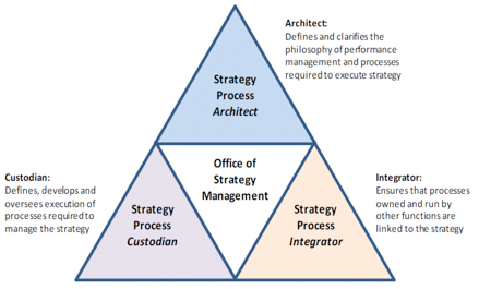 Figure 4: Tregear's Office of Strategy Management (2012)