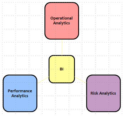 Figure 2: BI Categories