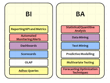 Figure 4: BI vs. BA Techniques