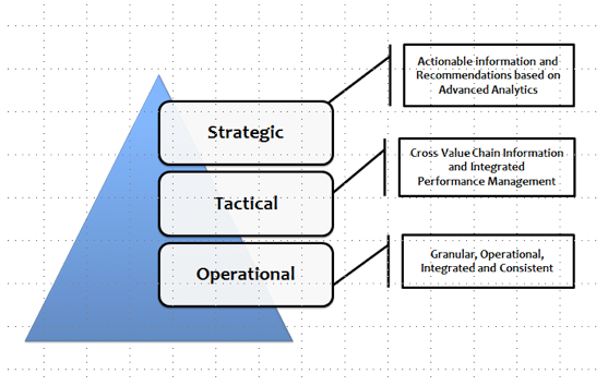 Figure 8: Reference Architecture