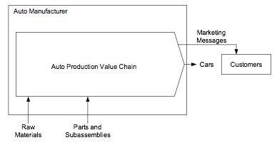 Figure 1.  A company and a value chain