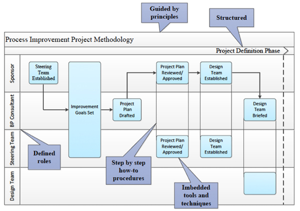 Figure 1. A Well-Designed Process
