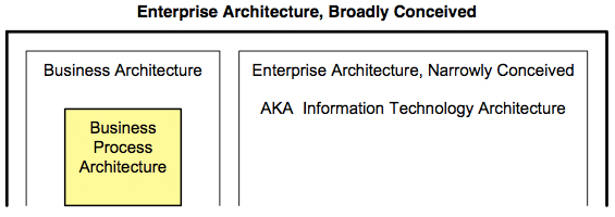 Figure 1. An overview of some kinds of architectures