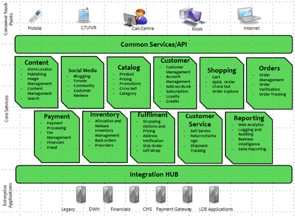 Bptrends ecommerce in the customer empowerment era for E commerce system architecture diagram