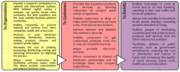 Figure 9: eCommerce Benefits