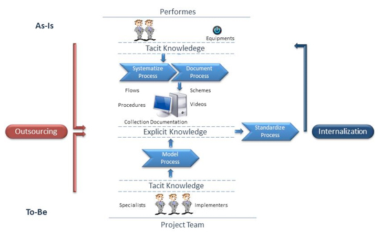 Figure 1. Process Knowledge Dynamic