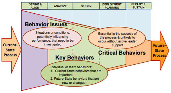 Figure 1 Shaping the Behavioral Focus