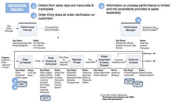 Figure 2  Order Fulfillment Process Profile