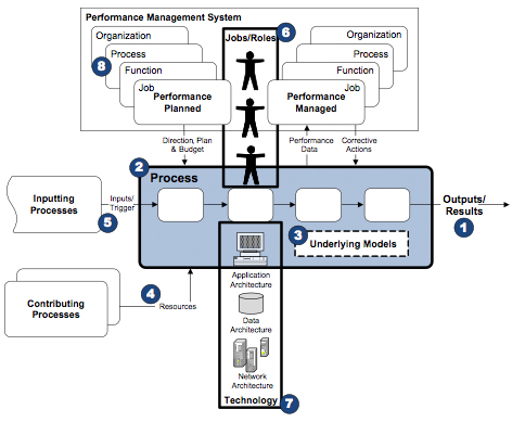 Figure 6  The Effective Process Framework