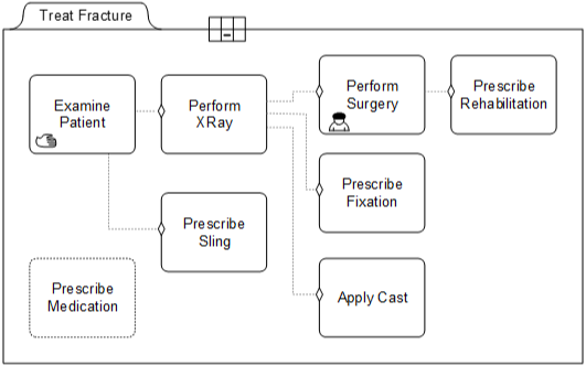 A Case Plan Model for Treat Fracture with several tasks and a option planning table