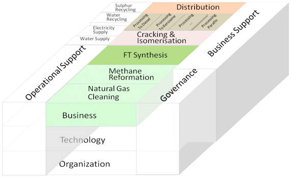 Fig.4. The one page GTL industry generic Business Architecture