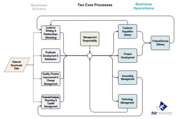 Figure 1. Top Ten Core Processes